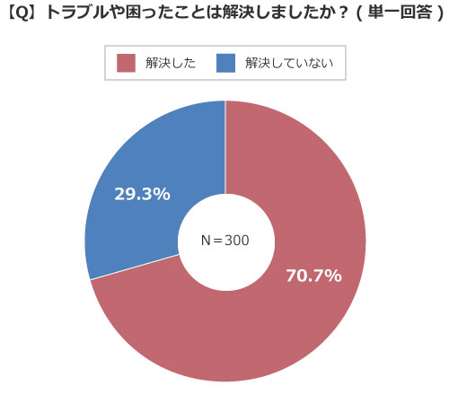 「解決した」が7割いる一方で、「解決していない」が約3割(出典/SUUMOジャーナル編集部)