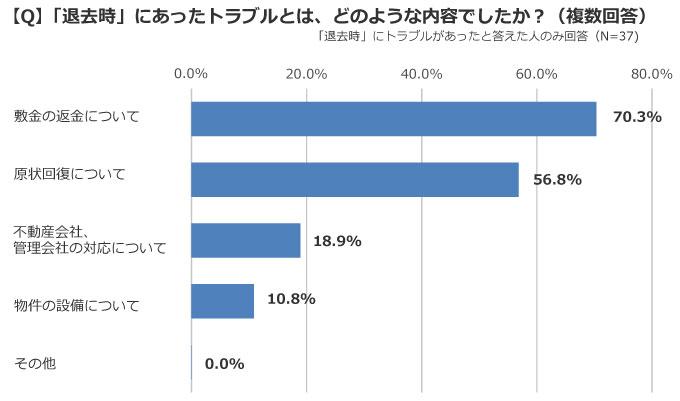 退去時の敷金問題は7割もの人が経験している(出典/SUUMOジャーナル編集部)