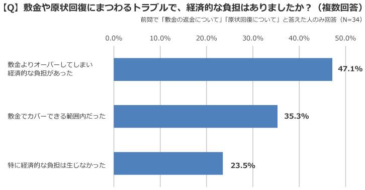 「特に経済的な負担は生じなかった」のはわずか23.5%だった(出典/SUUMOジャーナル編集部)