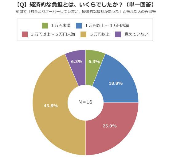 3万円以上負担した人は全体の約7割という結果に(出典/SUUMOジャーナル編集部)