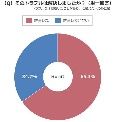 トラブルを経験した人の6割以上が解決したと回答(出典/SUUMOジャーナル編集部)