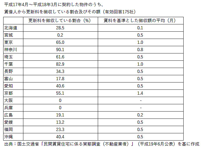 出典:国土交通省「民間賃貸住宅に係る実態調査(不動産業者)」(平成19年6月公表)