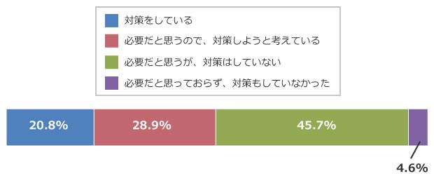 回答数=300(画像提供/東京電力エナジーパートナー株式会社)