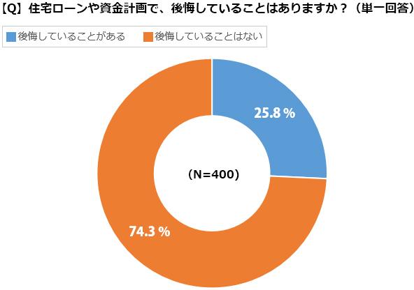「後悔していることはない」が約75%で「後悔していることがある」(25.8%)を上まわった(出典/SUUMOジャーナル編集部)