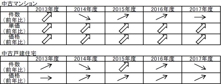 【図1】成約動向(ベクトル表)より首都圏の中古住宅市場の動向※太い矢印は上昇幅が大きいことを示している(出典:東日本レインズ「首都圏不動産流通市場の動向(2017年度)」)