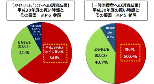 【画像1】平成30年度の住宅市場(出典/「平成30年度における住宅市場動向について」住宅金融支援機構)