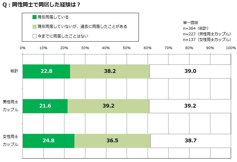 今までに同居したことがない人は全体の約4割(出典/SUUMOジャーナル編集部)