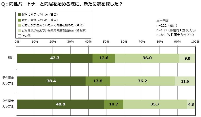 男性同士のカップルでは、賃貸物件を探した割合は女性同士のカップルより少ないが、購入物件で探した割合は女性カップルを上回った(出典/SUUMOジャーナル編集部)