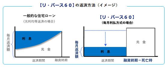 【リ・バース60】と一般的な住宅ローンの違い(出典/住宅金融支援機構のホームページより転載)
