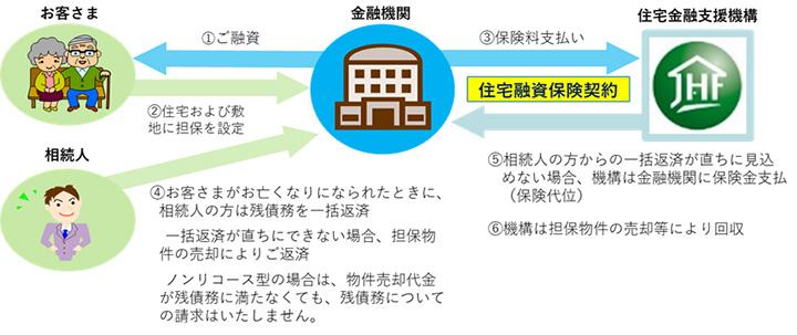 【リ・バース60】の仕組み(出典/住宅金融支援機構のホームページより転載)
