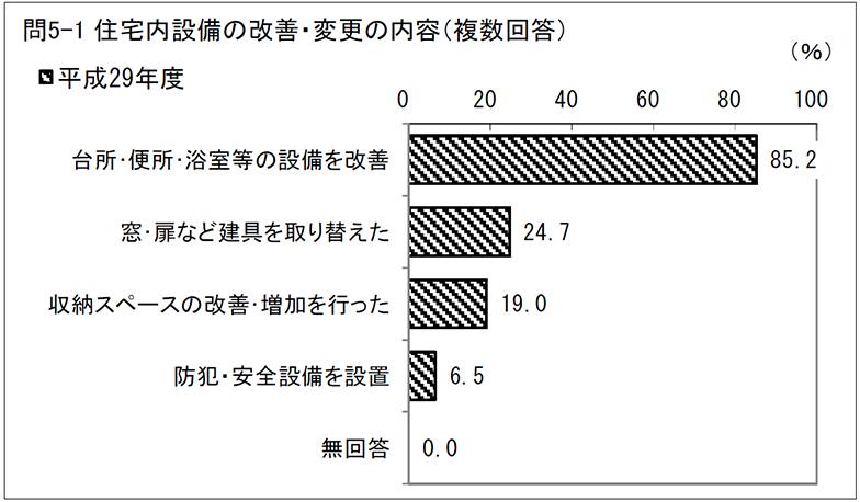 住宅内設備の改善・変更の内容(複数回答)(出典:国土交通省「平成29年度住宅市場動向調査」)