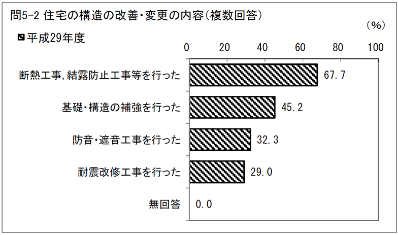 住宅構造の改善・変更の内容(複数回答)(出典:国土交通省「平成29年度住宅市場動向調査」)