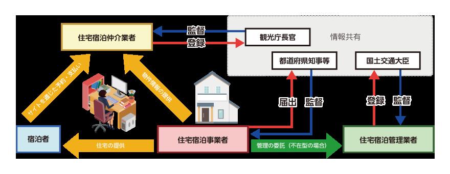 民泊新法の対象となる事業者(出典:国土交通省「民泊制度ポータルサイト」より転載)