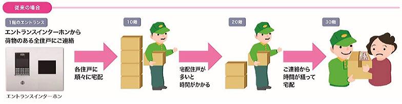 従来のインターホンの呼び出しから荷物が配達されるまで(画像提供/三井不動産レジデンシャル)