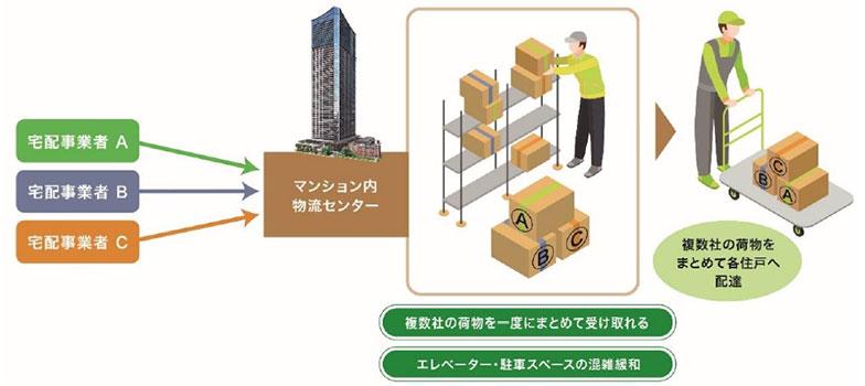 物流センターと配達までのイメージ(画像提供/三井不動産レジデンシャル)
