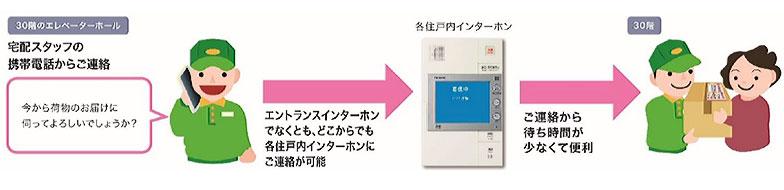 インターホンシステム改良後のイメージ(画像提供/三井不動産レジデンシャル)