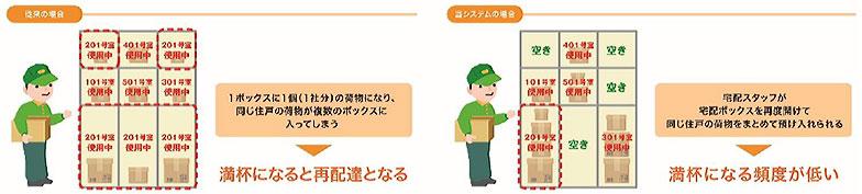 宅配ボックス追加預け入れのイメージ(画像提供/三井不動産レジデンシャル)