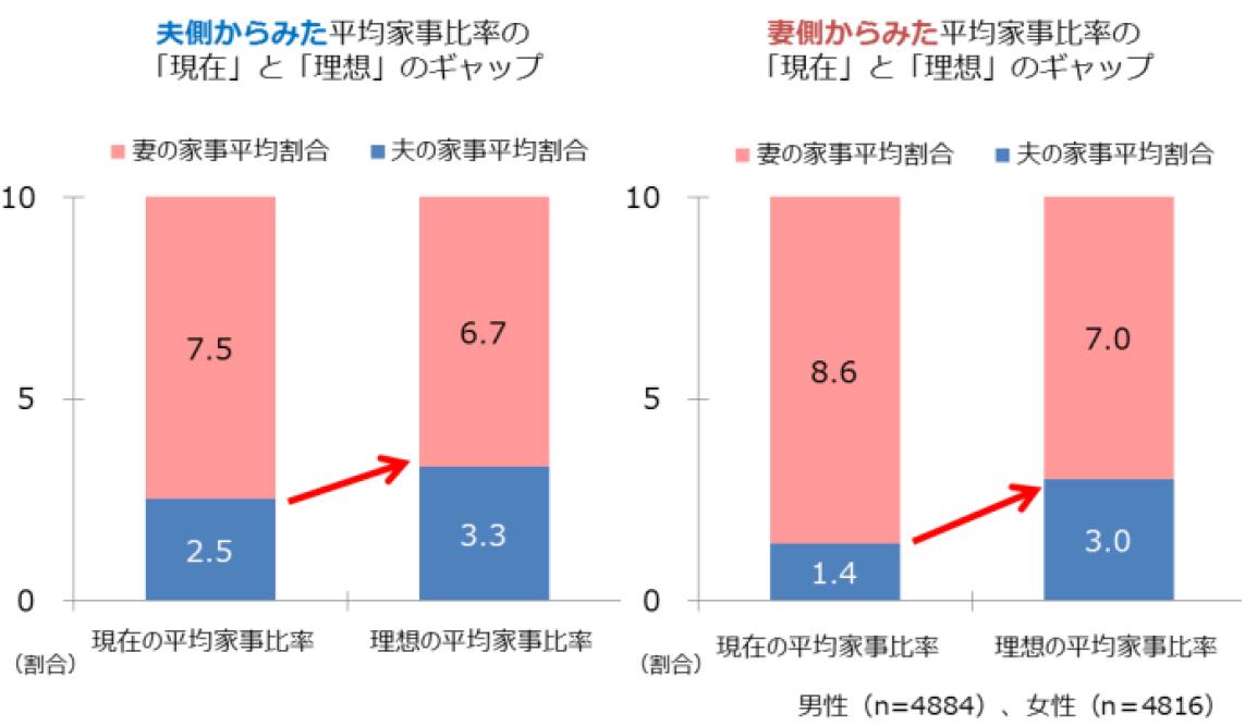 平均家事比率「現在」と「理想」(出典/大和ハウス工業「夫婦における家事のシェアをテーマに実施したアンケート調査」より転載)
