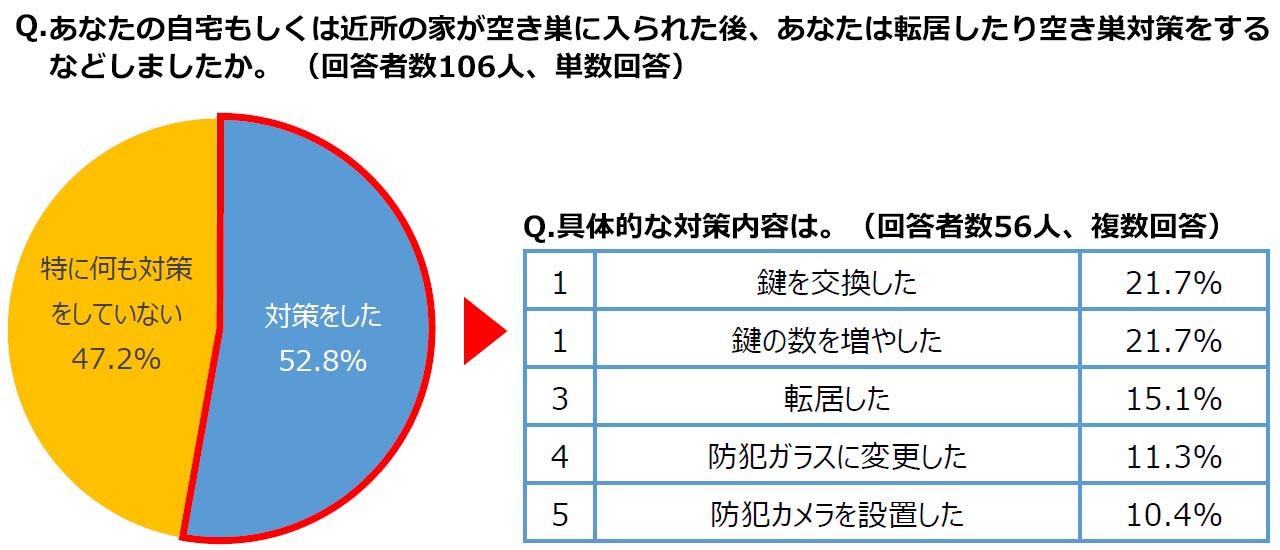 自宅もしくは近所の家が空き巣に入られた後、実施した空き巣対策(複数回答)(出典/ALSOK「空き巣被害に関する意識調査」より転載)