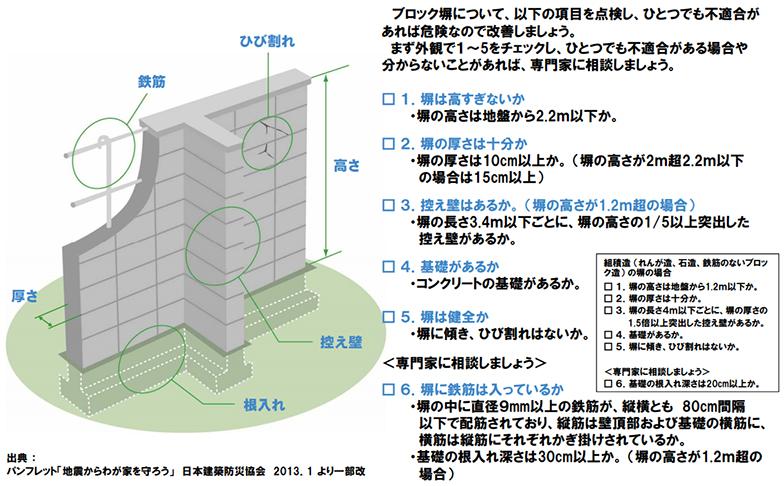国土交通省が発表した「ブロック塀の点検とチェックポイント」(国土交通省HPより転載)