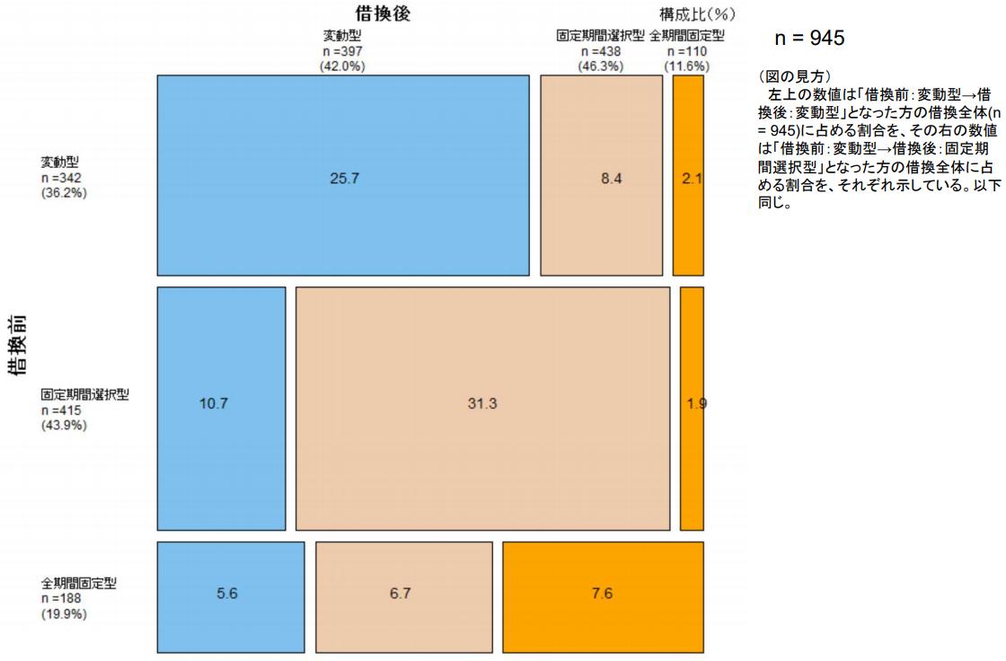 借り換えによる金利タイプの変化(全体に占める割合)(出典/住宅金融支援機構「2017年度民間住宅ローン借換の実態調査」)