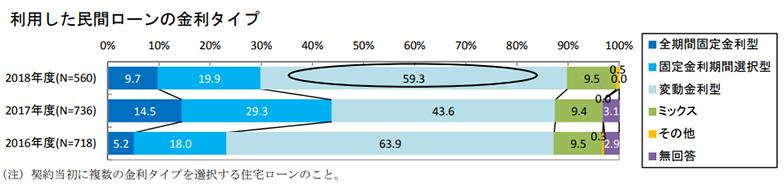 利用した民間ローンの金利タイプ(出典/不動産流通経営協会「第23回不動産流通業に関する消費者動向調査」より転載)