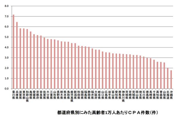 「地方独立行政法人東京都健康長寿医療センター」報道発表資料より。高齢者1万人あたりCPA(入浴中心肺停止状態)の件数