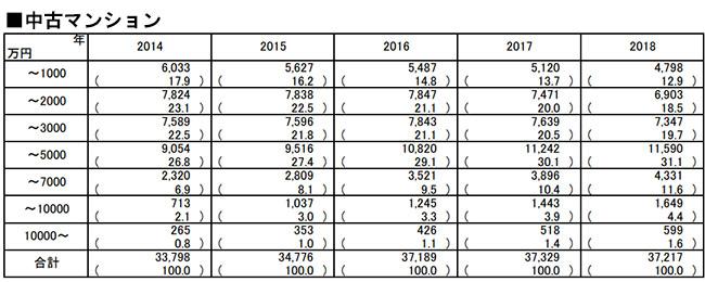 中古マンションの価格帯別成約件数(出典:東日本レインズ「首都圏不動産流通市場の動向(2018年)」より転載)