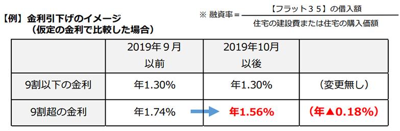 【フラット35】(買取型)の融資率9割超の金利引き下げ(出典/住宅金融支援機構「2019年10月【フラット35】制度変更のお知らせ」資料より転載)