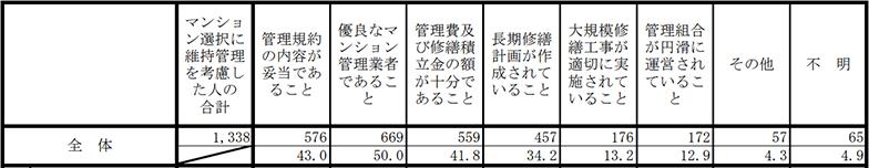 維持管理で考慮した事項(複数回答)(出典/国土交通省「平成30年度マンション総合調査」より転載)