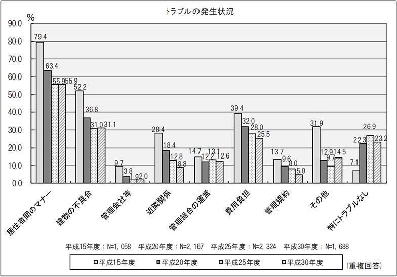 トラブルの発生状況(複数回答)(出典/国土交通省「平成30年度マンション総合調査」より転載)