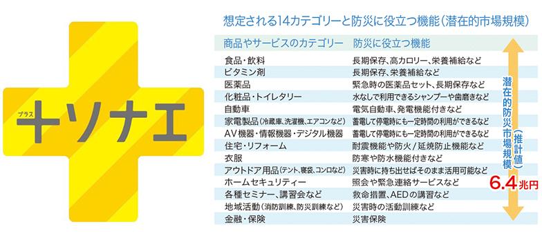 左:「+ソナエ」プロジェクトのロゴマーク 右:潜在的防災市場規模(出典/ウェブ電通報 「新しい防災、はじめます(1)」(2015年8月31日公開))