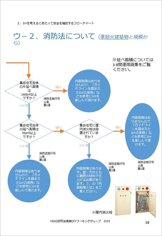 消防法について(「賃貸DIYガイドラインver.1.1」より)