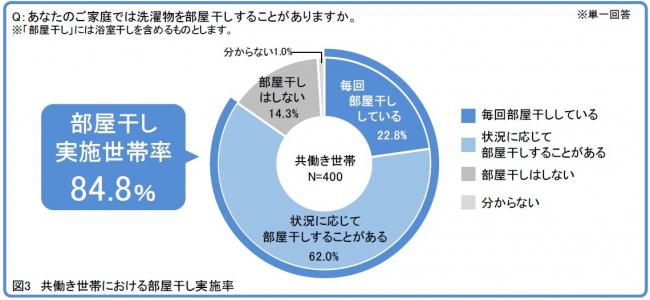 共働き世帯における部屋干し実施率(出典/ダイキン工業「住宅内の空気の困りごとと部屋干しに関する実態調査」より転載)