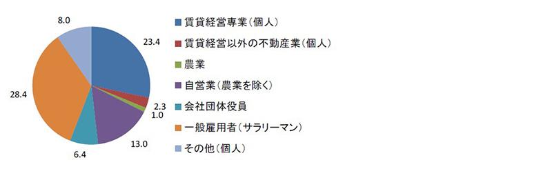 あなたは、どのような職業(業種)をお持ちですか(出典:日本住宅総合センター「民間賃貸住宅の供給実態調査」)