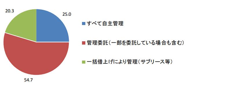 賃貸住宅の管理形態についてお答えください(出典:日本住宅総合センター「民間賃貸住宅の供給実態調査」)