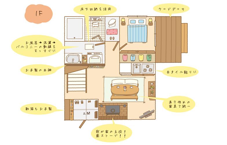 Aさん宅の1F間取図。ウッドデッキやトイレを開けると目に入る薪ストーブなど、クリエイティブな仕掛けがたくさん(イラスト/tokico)
