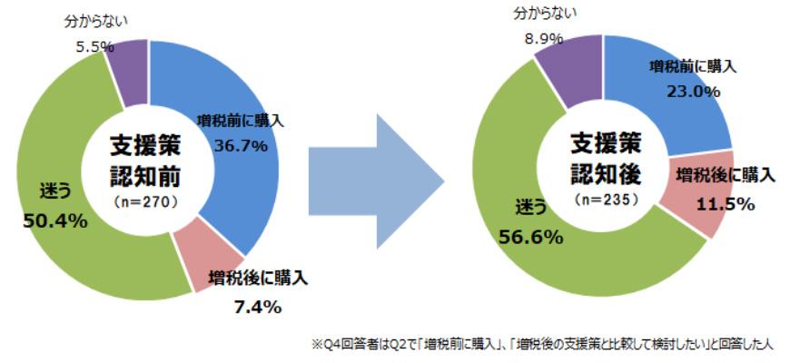 支援策認知前と認知後の購入計画の比較(出典:RSC「不動産情報サイト利用者意識アンケート」より転載)
