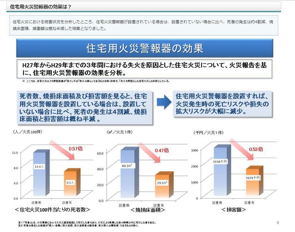 住宅用火災警報器の有無によって、被害に差が。設置の効果が現れる(資料/消防庁ホームページ)