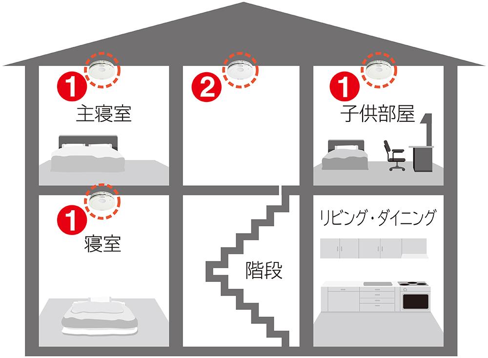 2階建て住宅の場合の基本的な設置場所は、寝室(図の1)と、寝室のある階の階段上部(図の2)。市町村の火災予防条例により、台所やその他の居室にも設置が必要な地域があるので、管轄の消防本部・消防署へ確認が必要(資料/パナソニック)