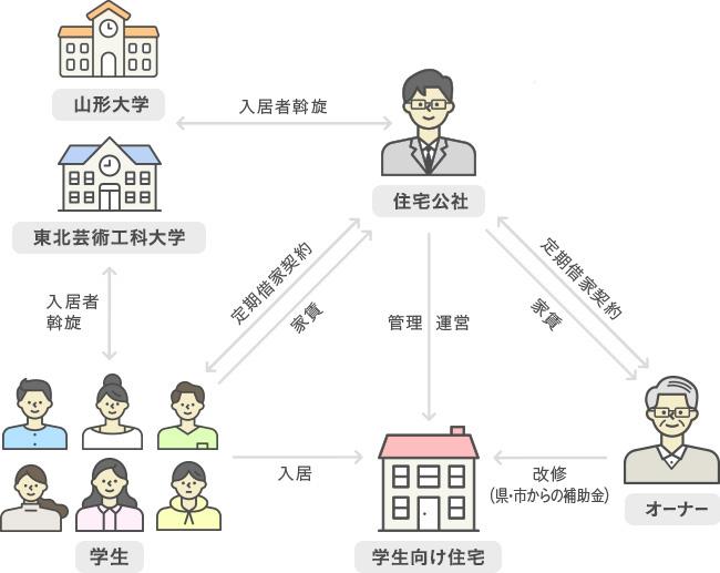 学生向け住宅への改修・管理運営で産官学連携(資料提供/山形県)