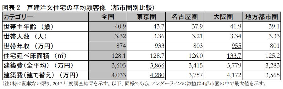 戸建注文住宅の平均顧客像 (都市圏別比較)(出典:住団連「2018年度戸建注文住宅の顧客実態調査」)