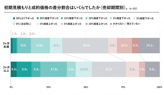 初期見積もりと成約価格の差分割合はいくらでしたか(売却期間別)(出典:すむたす「マンションの住み替えに関する実態調査」より転載)