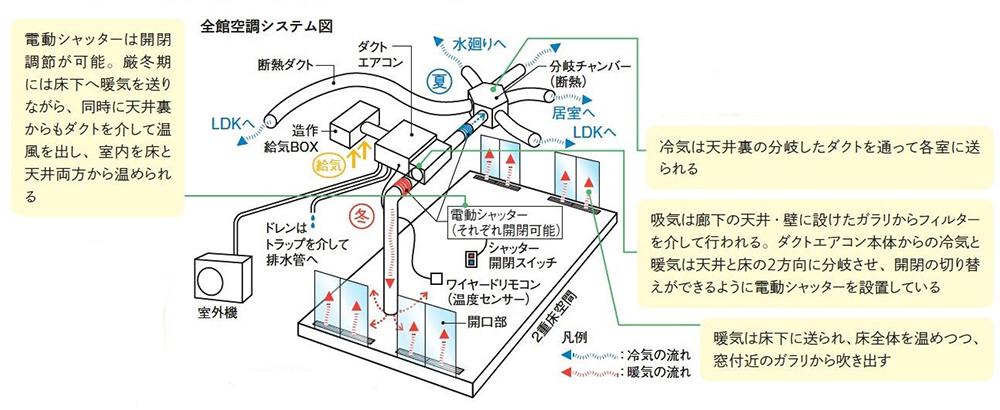 天井裏のダクトエアコンから冷気と暖気が家中に届く仕組み
