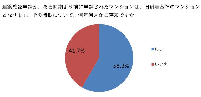 約6割が旧耐震基準の建築確認申請時期を知っており、年代による違いはほとんどなかった(リニュアル仲介株式会社「マンションの耐震性に関するアンケート」(2019年8月22日~24日実施・リニュアル仲介「物件提案ロボ」利用者対象・回答者数501名・以下同)