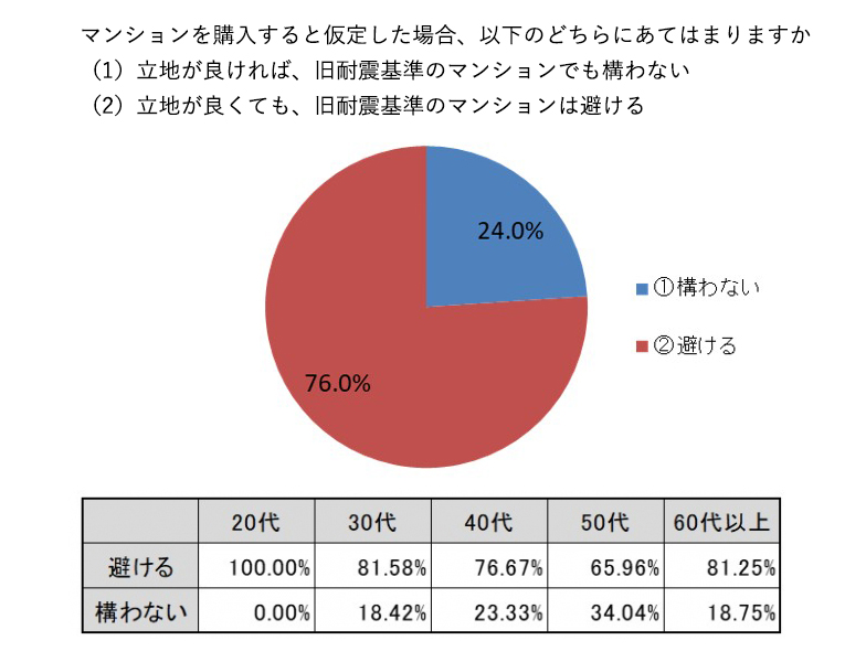 全体の76.0%が、「立地が良くても、旧耐震基準のマンションは避ける」と回答。20代、30代、60代以上では、8割以上が避けると答える結果になった