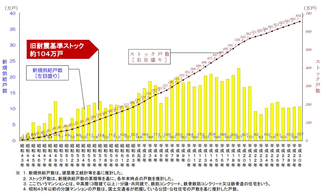 平成30年(2018年)末時点のマンションストック総数は約654.7万戸であり、増加中。一方、旧耐震基準ストックは約104万戸で減少傾向だ(出典:国土交通省「分譲マンションストック数」)