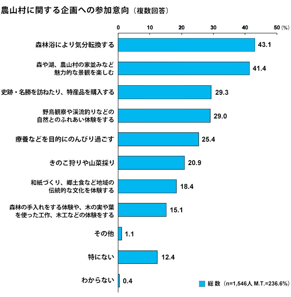 農山村に関する企画への参加意向(複数回答)(出典/内閣府「森林と生活に関する世論調査(令和元年10月調査)」)