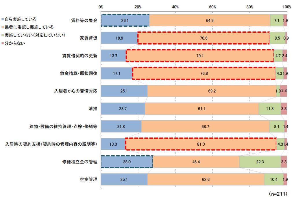 管理業務の実施内容と実施者(対象:家主)(出典/国土交通省「賃貸住宅管理業務に関するアンケート」より転載)