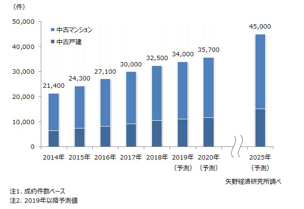 中古住宅買取再販市場規模推移と予測(出典:矢野経済研究所「中古住宅買取再販市場に関する調査(2019年)」より転載)